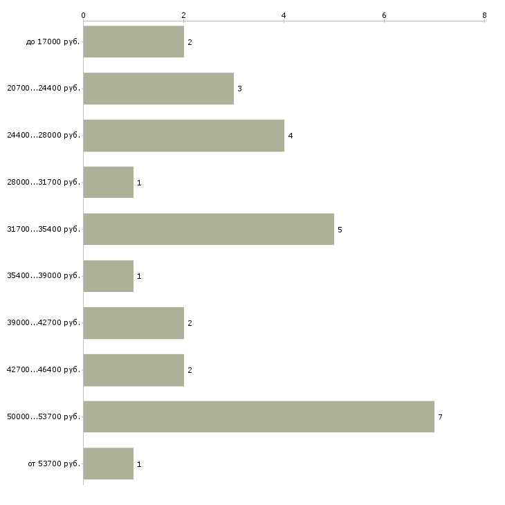 Найти работу дежурный на телефон  - График распределения вакансий «дежурный на телефон» по зарплате