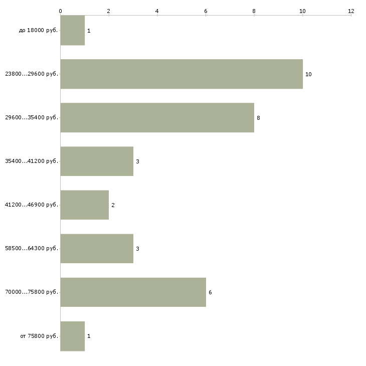Найти работу детский невролог  - График распределения вакансий «детский невролог» по зарплате