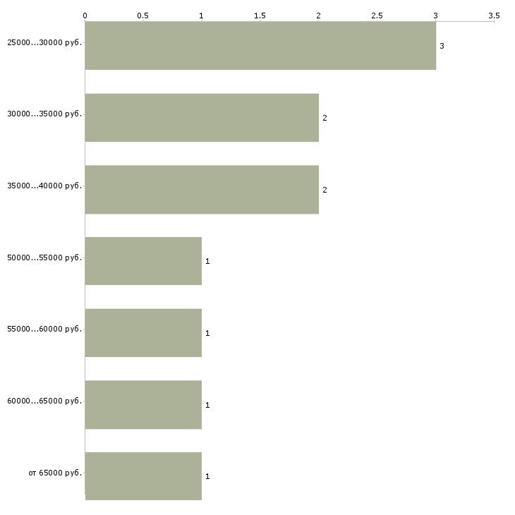 Найти работу детский хирург  - График распределения вакансий «детский хирург» по зарплате