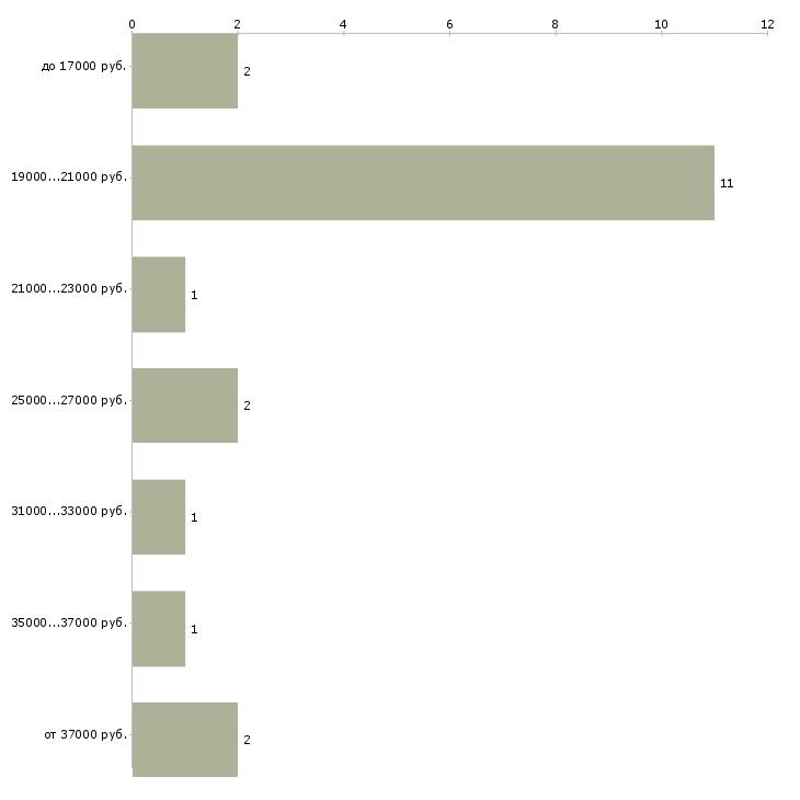 Найти работу директор фирмы  - График распределения вакансий «директор фирмы» по зарплате