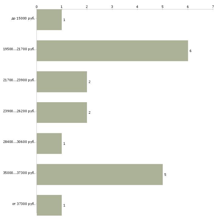 Найти работу для всех заработай дома  - График распределения вакансий «для всех заработай дома» по зарплате