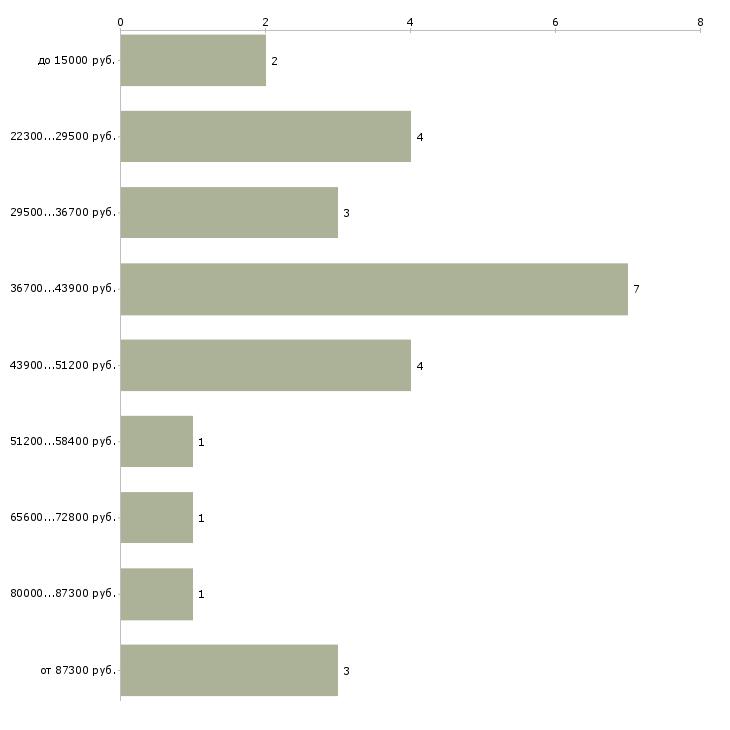 Найти работу для тех кто сидит дома  - График распределения вакансий «для тех кто сидит дома» по зарплате