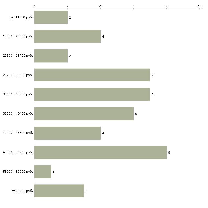 Найти работу заведующий отделением  - График распределения вакансий «заведующий отделением» по зарплате