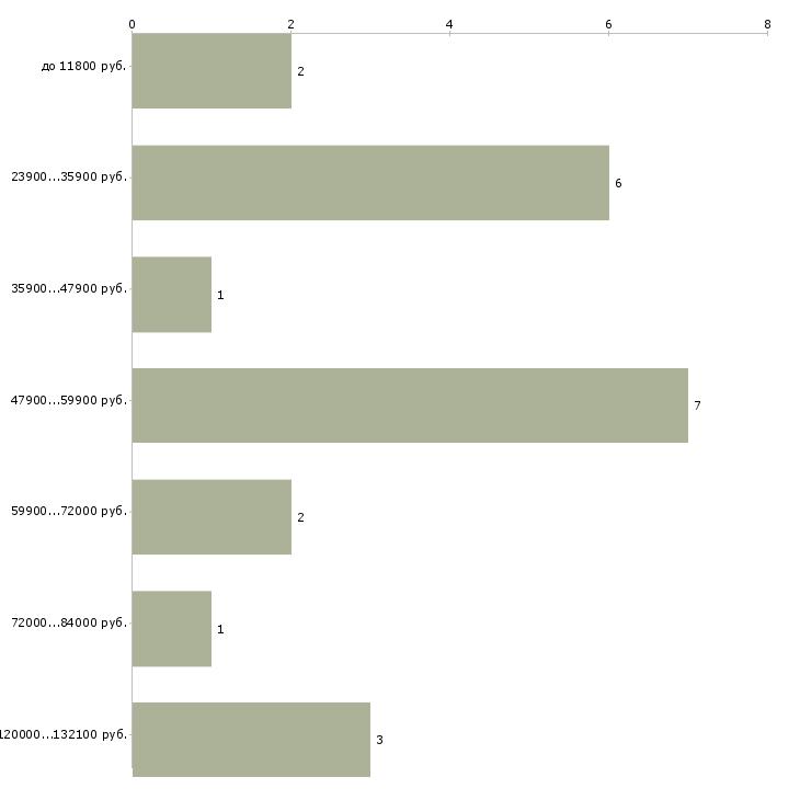 Найти работу инженера по охране труда  - График распределения вакансий «инженера по охране труда» по зарплате