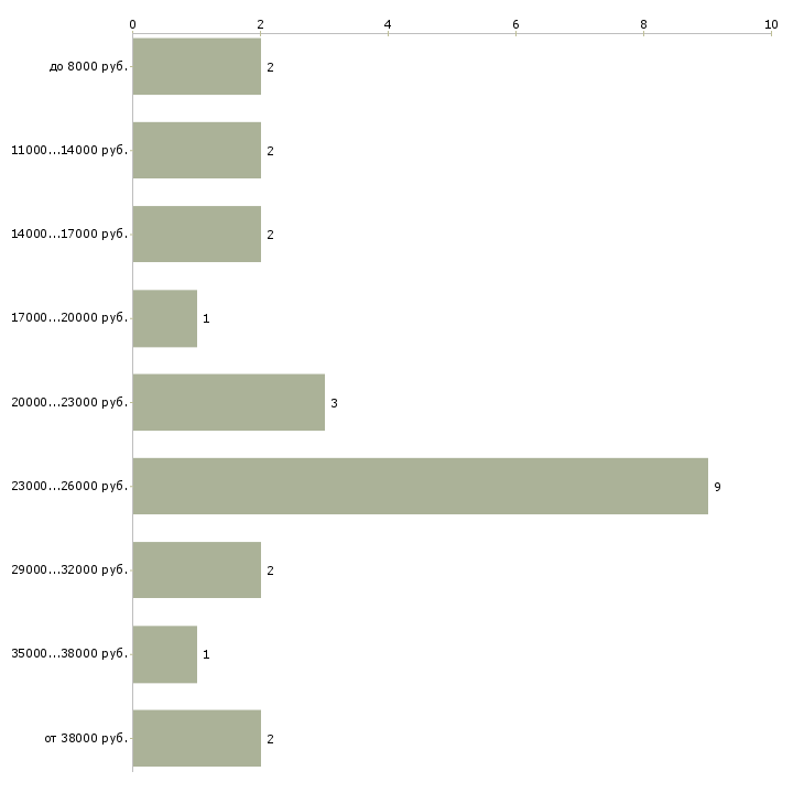 Найти работу ищем сиделку  - График распределения вакансий «ищем сиделку» по зарплате