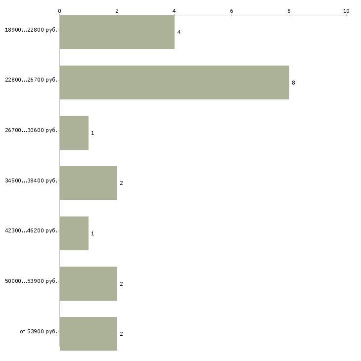 Найти работу карьерист  - График распределения вакансий «карьерист» по зарплате