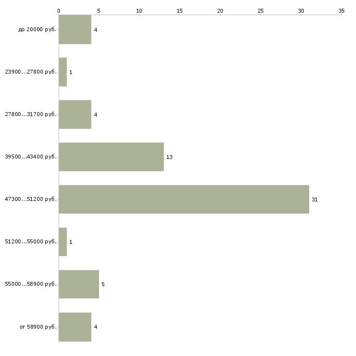 Найти работу клинер  - График распределения вакансий «клинер» по зарплате