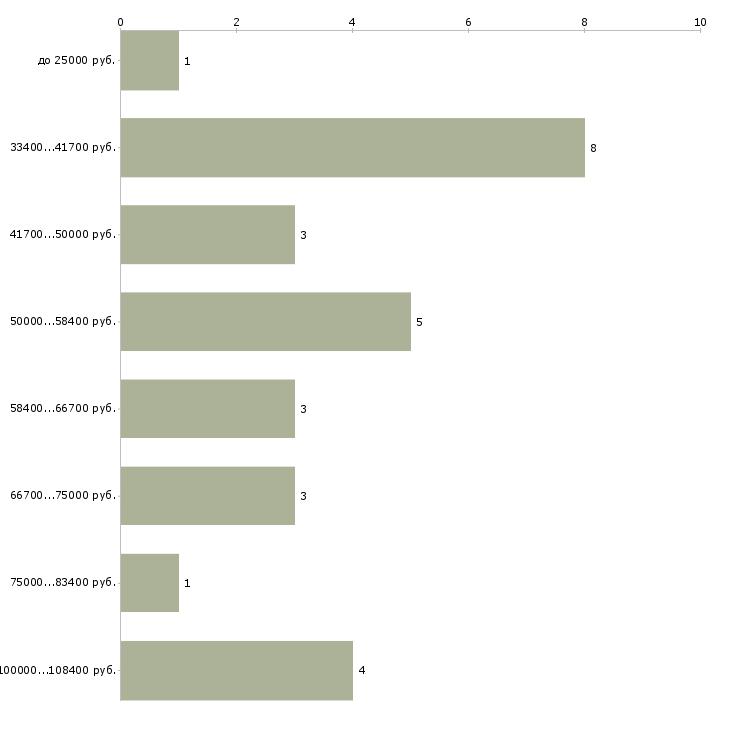 Найти работу косметолог врач  - График распределения вакансий «косметолог врач» по зарплате
