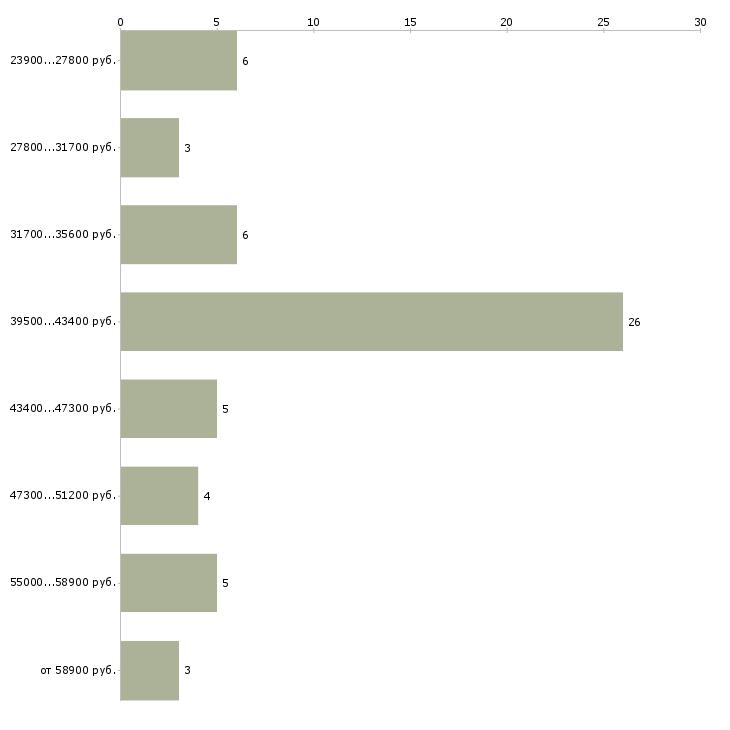 Найти работу курьер на своем авто  - График распределения вакансий «курьер на своем авто» по зарплате
