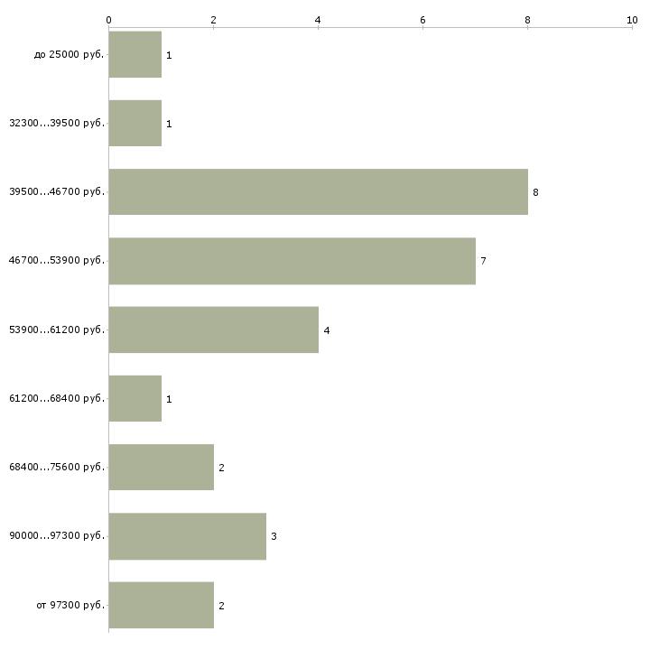 Найти работу лоцман  - График распределения вакансий «лоцман» по зарплате