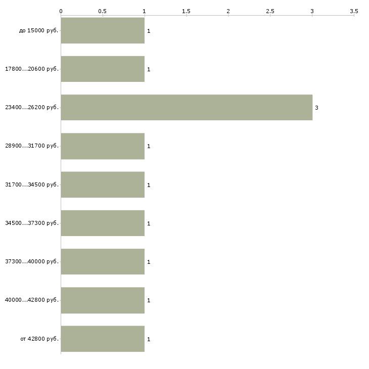 Найти работу мастер на час  - График распределения вакансий «мастер на час» по зарплате
