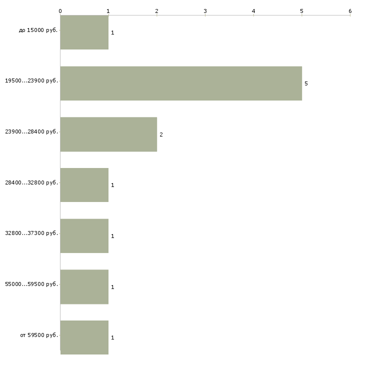 Найти работу мастер сервиса  - График распределения вакансий «мастер сервиса» по зарплате