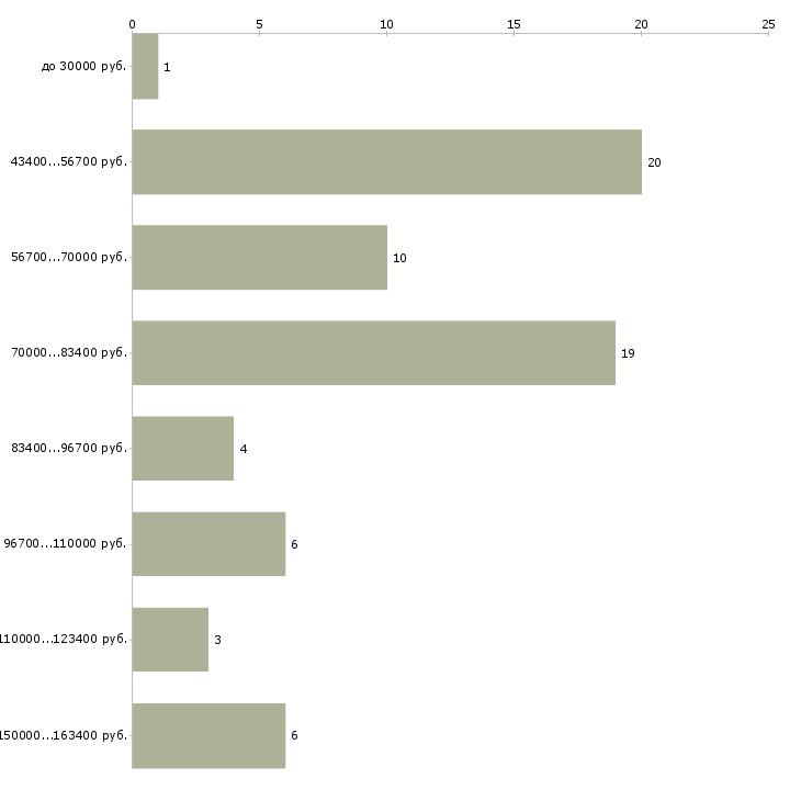 Найти работу менеджер по it проектам  - График распределения вакансий «менеджер по it проектам» по зарплате