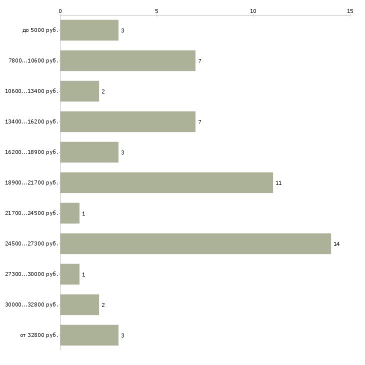 Найти работу надомная для всех  - График распределения вакансий «надомная для всех» по зарплате