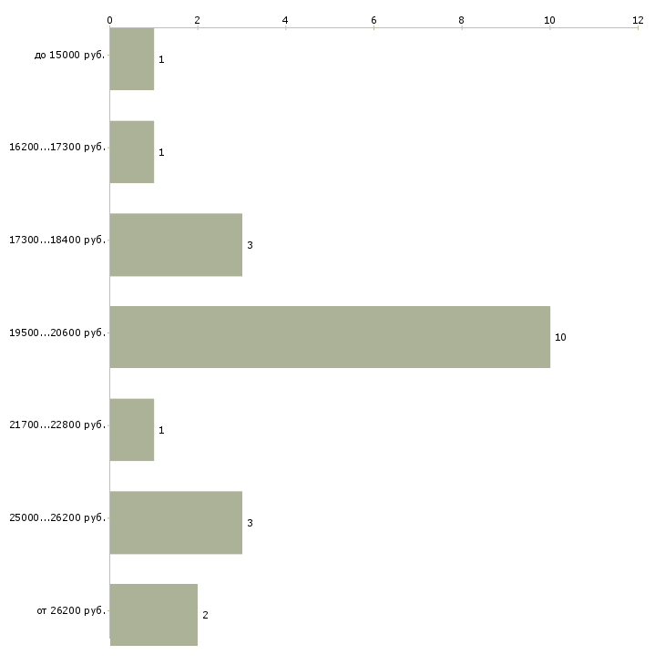 Найти работу на пенсии  - График распределения вакансий «на пенсии» по зарплате