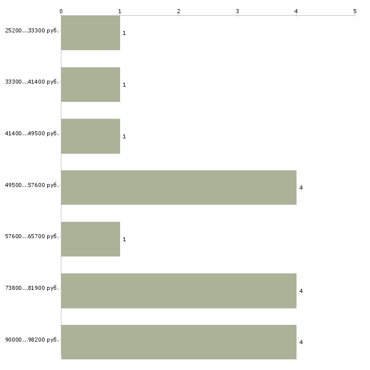 Найти работу охранник вахты  - График распределения вакансий «охранник вахты» по зарплате