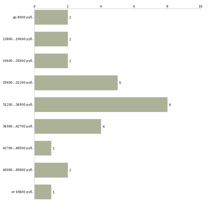 Найти работу педагог социальный  - График распределения вакансий «педагог социальный» по зарплате