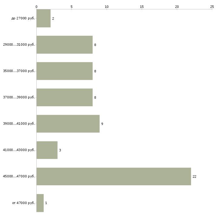 Найти работу перегонщик  - График распределения вакансий «перегонщик» по зарплате