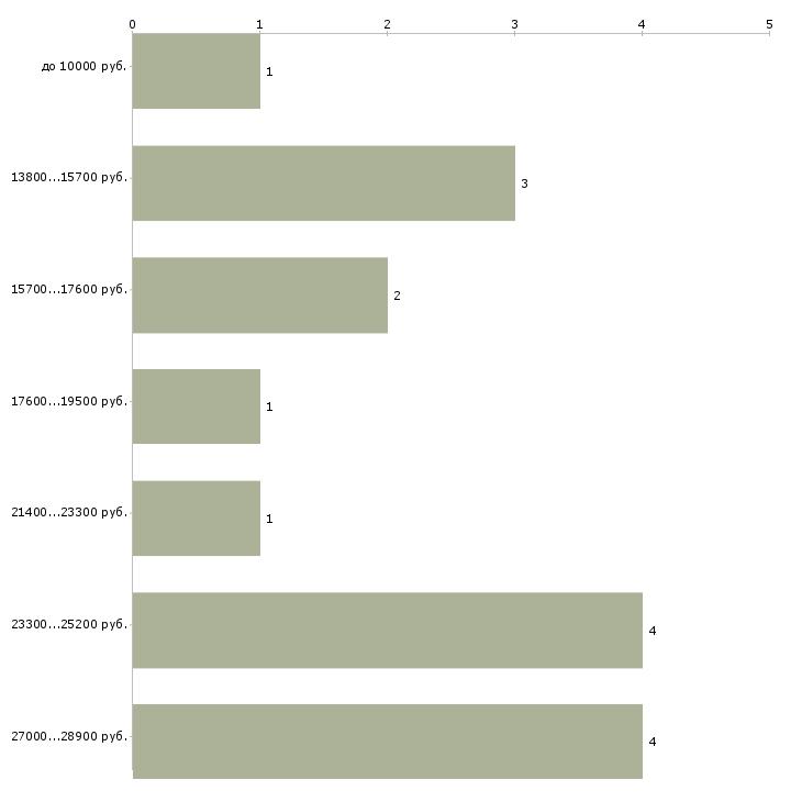 Найти работу повар и помощник повара  - График распределения вакансий «повар и помощник повара» по зарплате