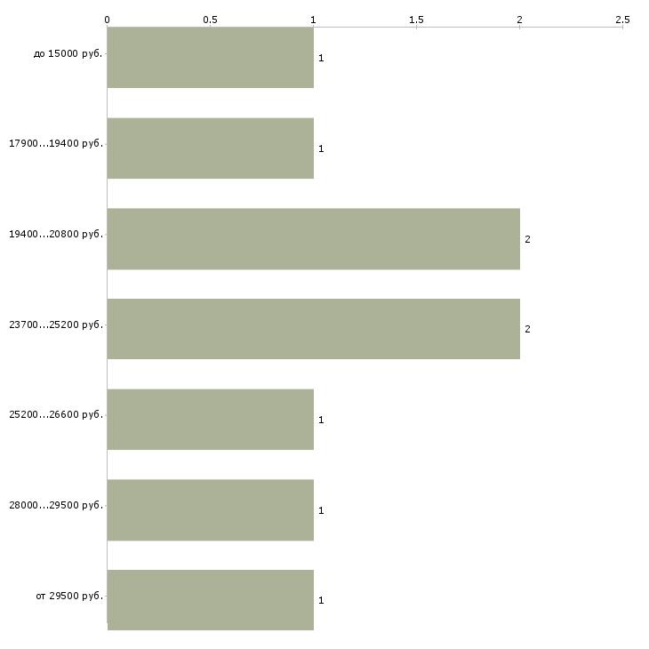 Найти работу подработка для женщин  - График распределения вакансий «подработка для женщин» по зарплате
