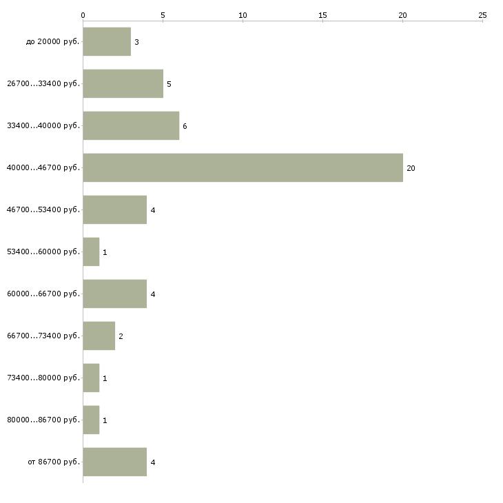 Найти работу присмотр за ребенком  - График распределения вакансий «присмотр за ребенком» по зарплате