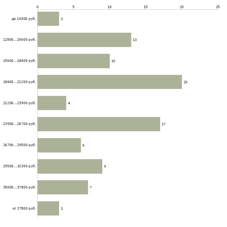 Найти работу работаем дома  - График распределения вакансий «работаем дома» по зарплате