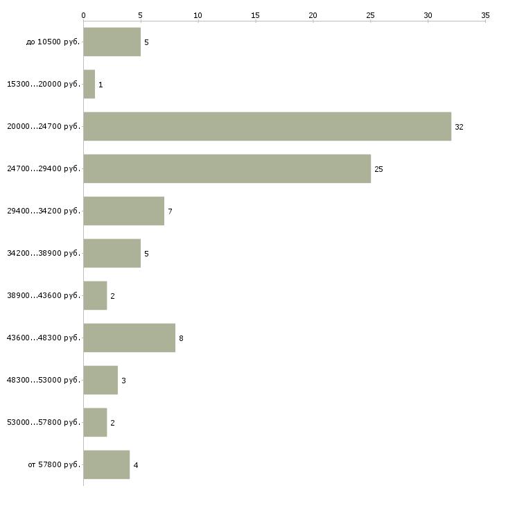 Найти работу работай дома  - График распределения вакансий «работай дома» по зарплате