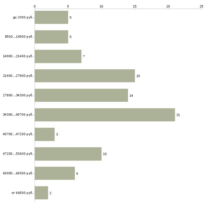 Найти работу регистратор курьер  - График распределения вакансий «регистратор курьер» по зарплате