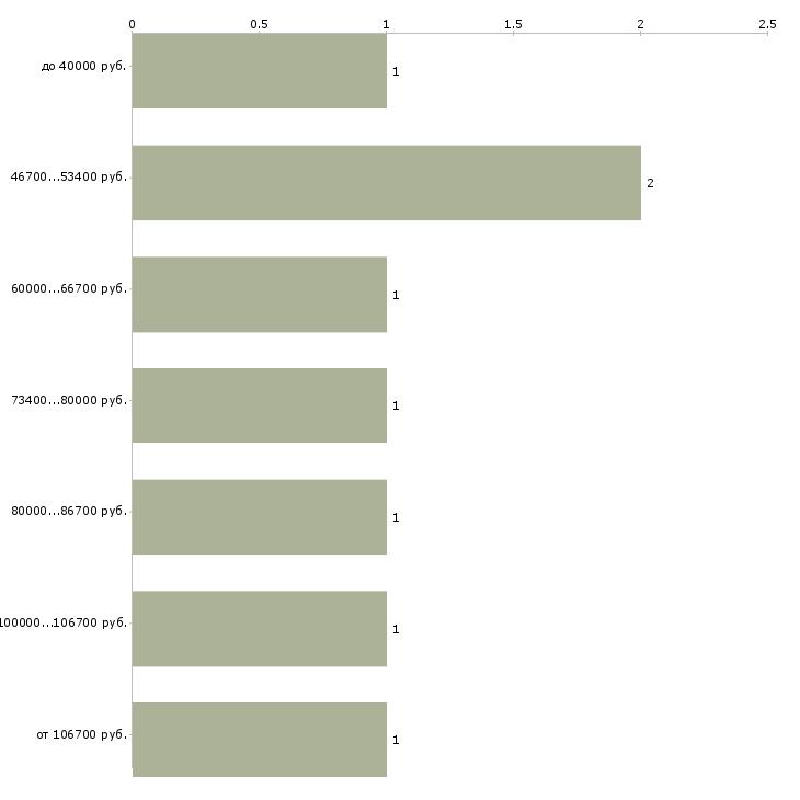 Найти работу рекрутер it  - График распределения вакансий «рекрутер it» по зарплате