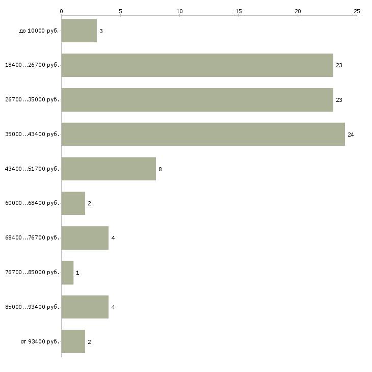Найти работу руководитель по продажам  - График распределения вакансий «руководитель по продажам» по зарплате