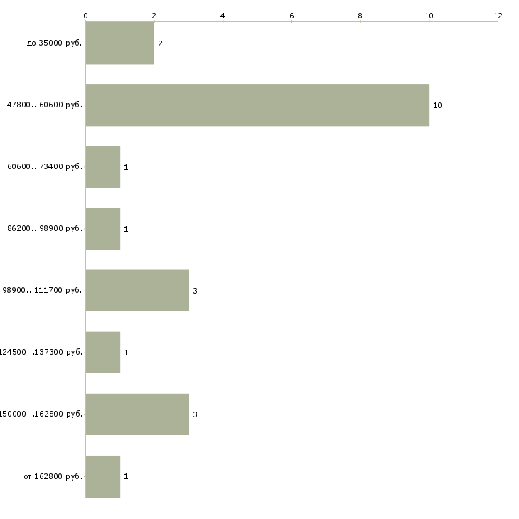 Найти работу руководитель it департамента  - График распределения вакансий «руководитель it департамента» по зарплате