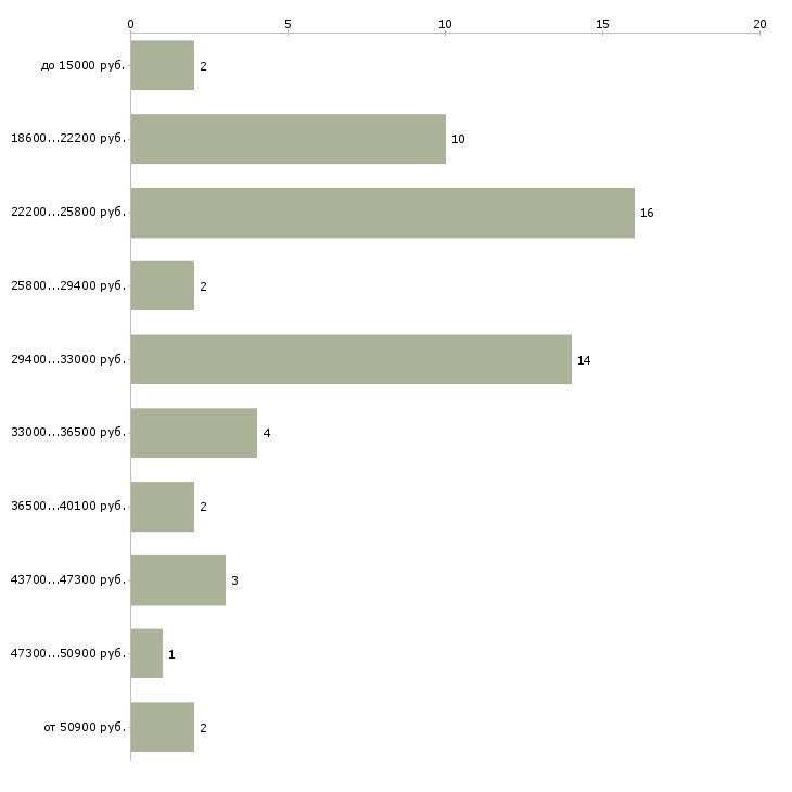 Найти работу сиделка без проживания  - График распределения вакансий «сиделка без проживания» по зарплате