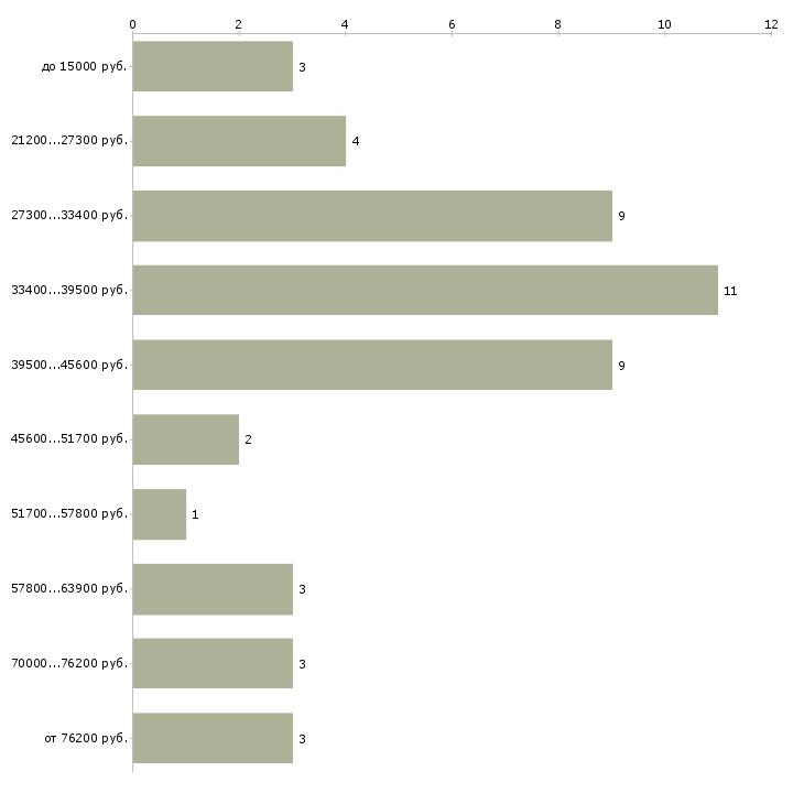 Найти работу сидя дома  - График распределения вакансий «сидя дома» по зарплате
