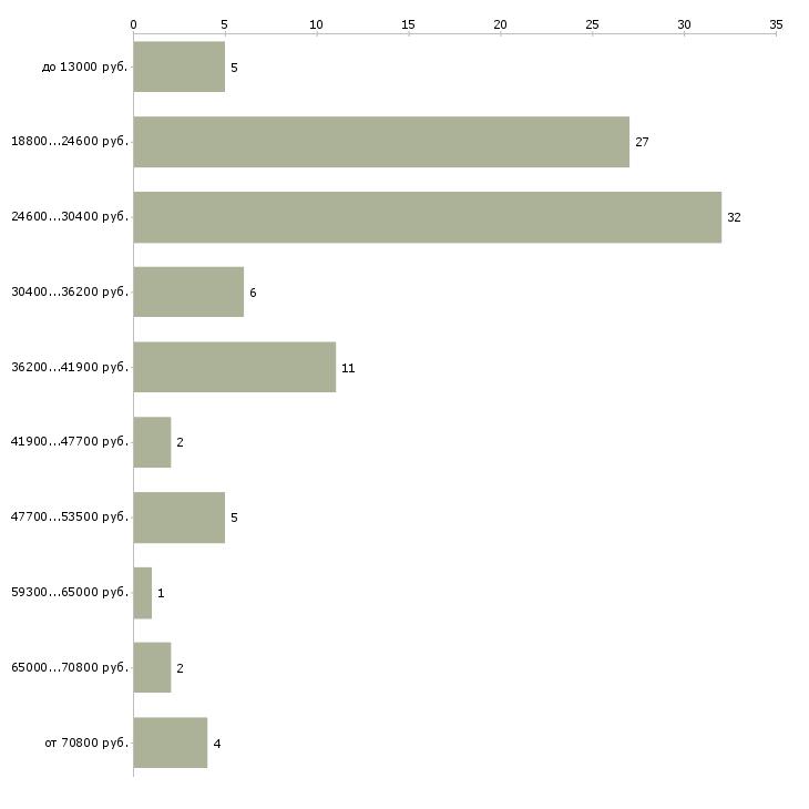 Найти работу сотрудник чоп  - График распределения вакансий «сотрудник чоп» по зарплате