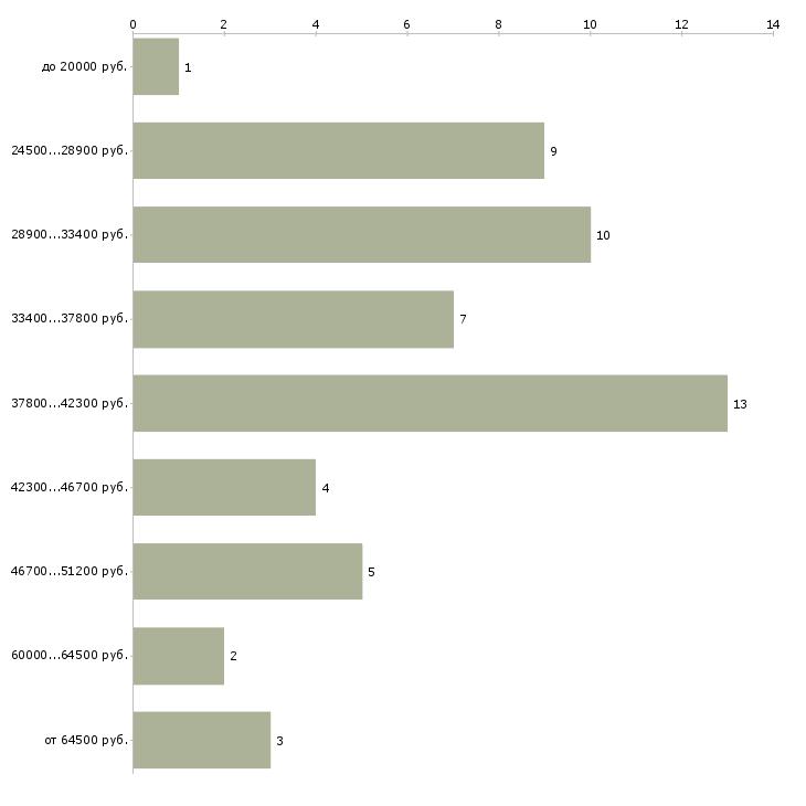 Найти работу специалист в сфере закупок  - График распределения вакансий «специалист в сфере закупок» по зарплате