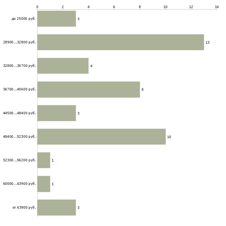 Найти работу травматолог ортопед  - График распределения вакансий «травматолог ортопед» по зарплате