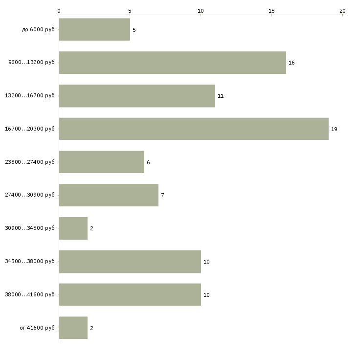 Найти работу уборщица вечер  - График распределения вакансий «уборщица вечер» по зарплате