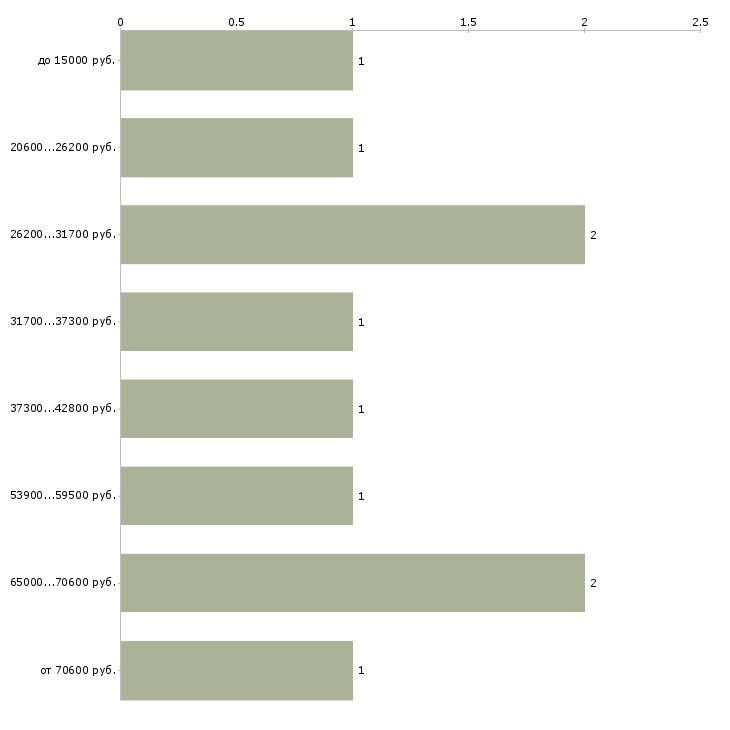 Найти работу штукатуры  - График распределения вакансий «штукатуры» по зарплате