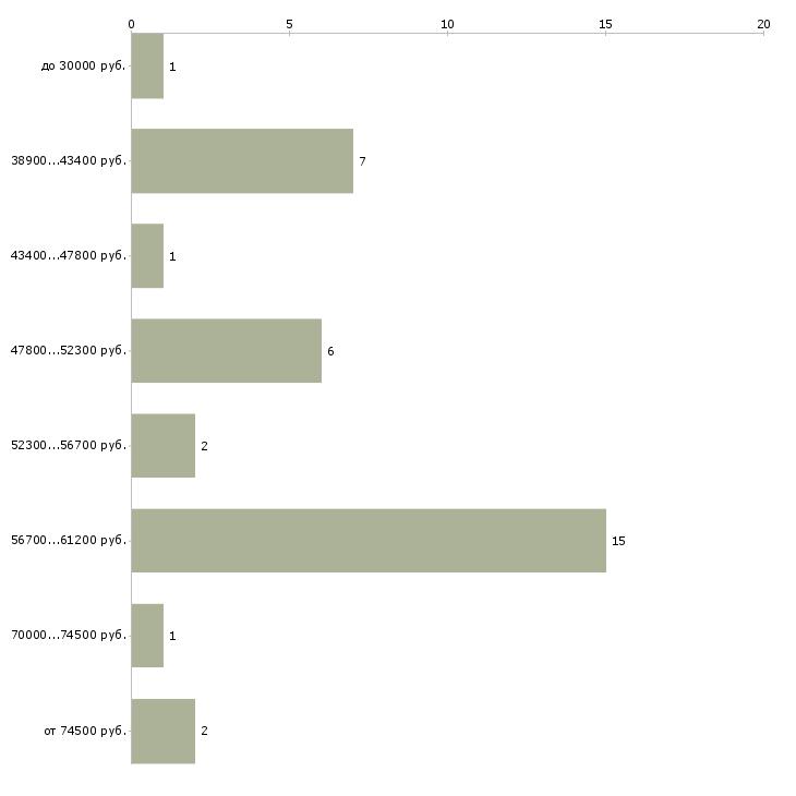 Найти работу экскаваторщики  - График распределения вакансий «экскаваторщики» по зарплате