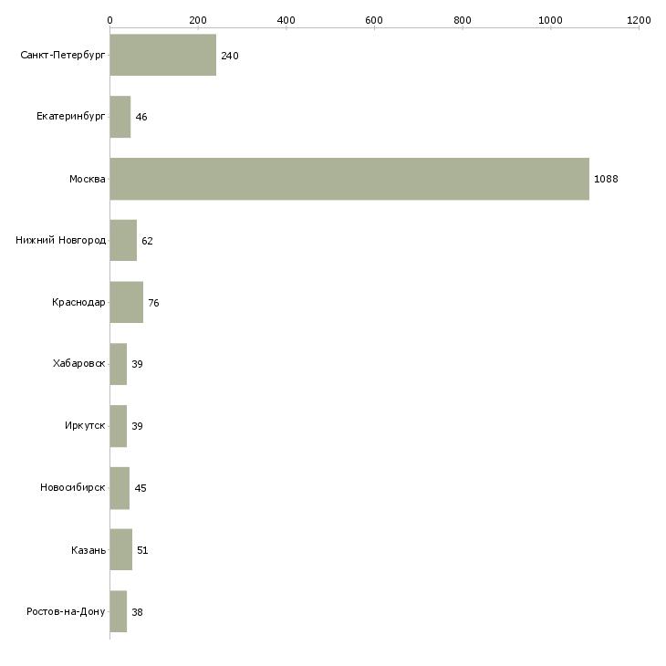 Найти работу генеральный директор компании-Число вакансий «генеральный директор компании» на сайте в городах Росcии