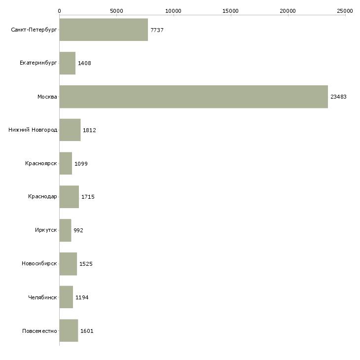 Найти работу дополнительная работа-Число вакансий «дополнительная работа» на сайте в городах Росcии