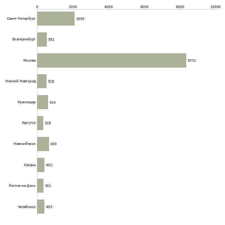 Найти работу менеджер по проекту-Число вакансий «менеджер по проекту» на сайте в городах Росcии
