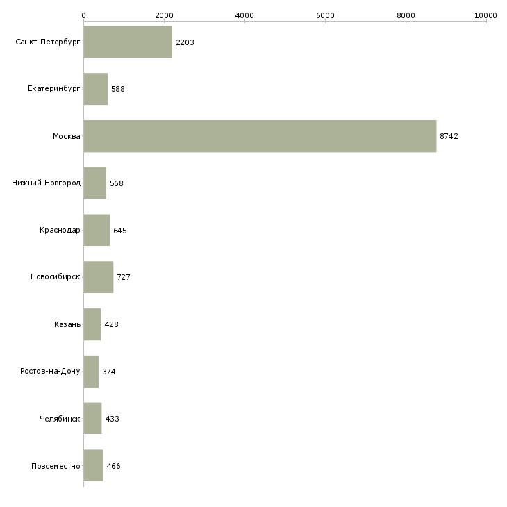 Найти работу менеджер проекта-Число вакансий «менеджер проекта» на сайте в городах Росcии