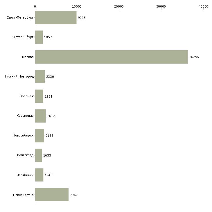 Найти работу работаем на дому-Число вакансий «работаем на дому» на сайте в городах Росcии