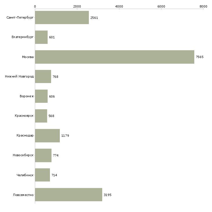 Найти работу свободный график работы-Число вакансий «свободный график работы» на сайте в городах Росcии