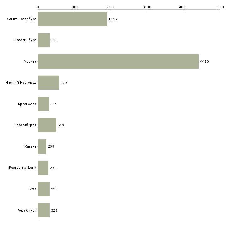 Найти работу технолог на производство-Число вакансий «технолог на производство» на сайте в городах Росcии