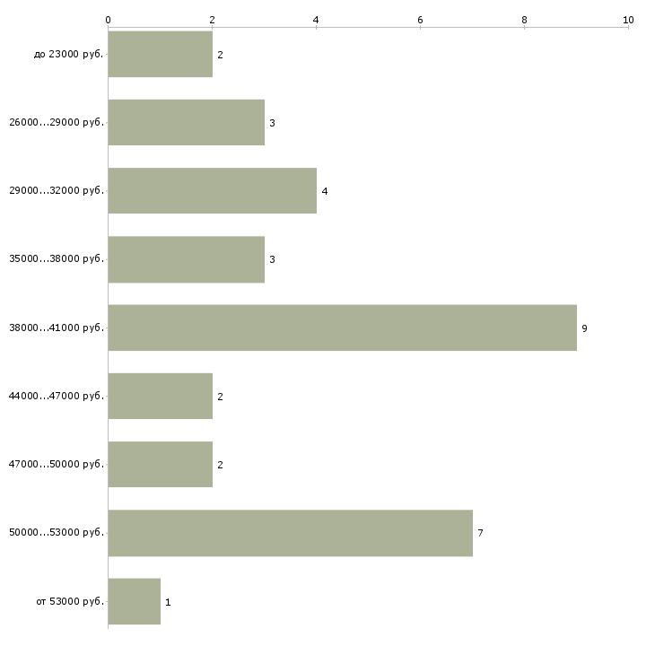 Найти работу администратор салона красоты без опыта  - График распределения вакансий «администратор салона красоты без опыта» по зарплате