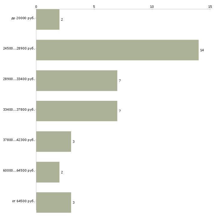 Найти работу администратор фитнес  - График распределения вакансий «администратор фитнес» по зарплате