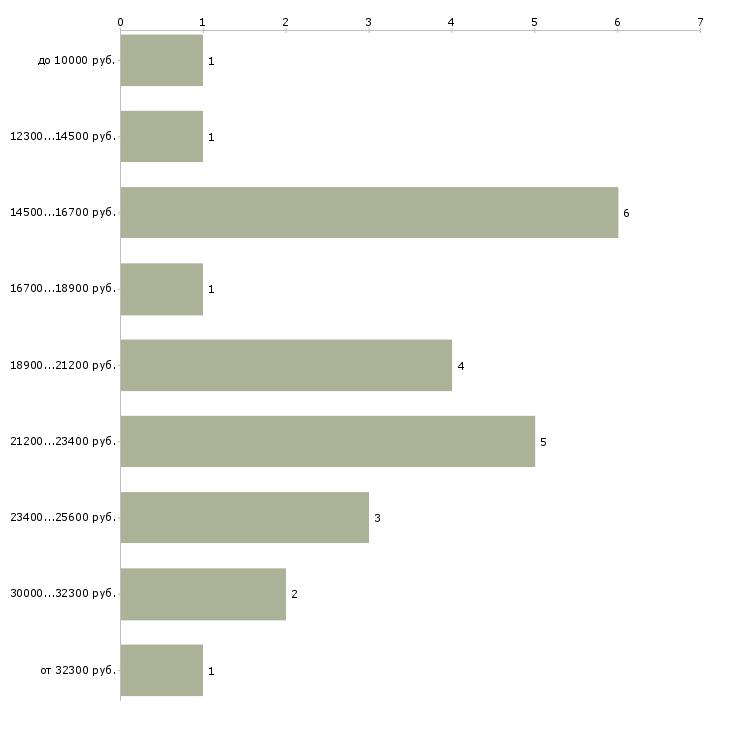 Найти работу билетный кассир  - График распределения вакансий «билетный кассир» по зарплате