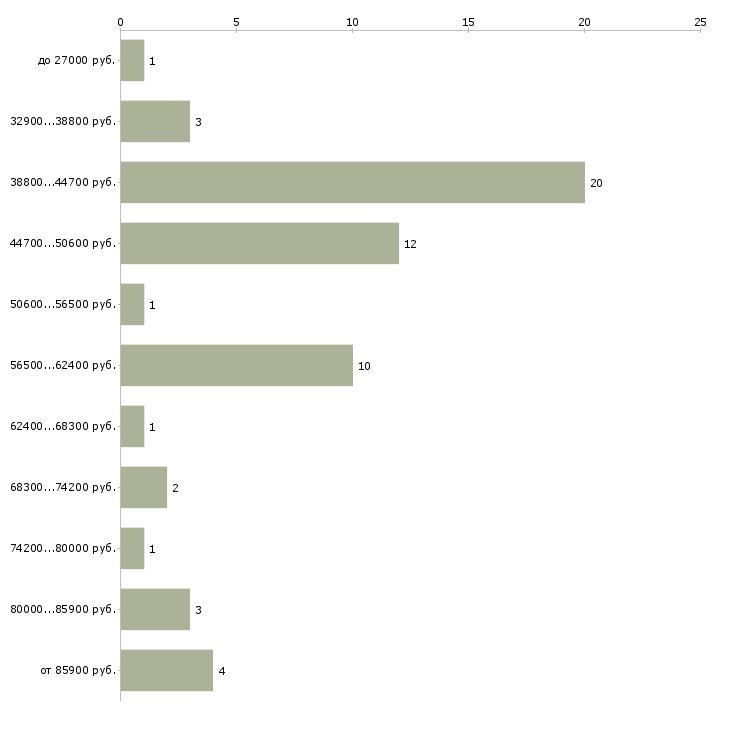 Найти работу бригады строителей  - График распределения вакансий «бригады строителей» по зарплате